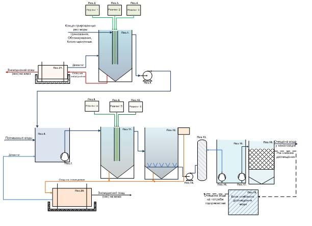 схему очистки сточных вод